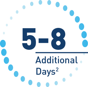 5 to 8 additional days