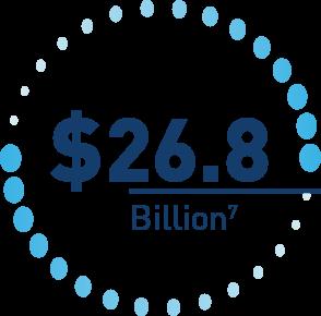 26.8 billion dollers